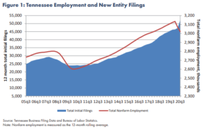 A graph shows the number of initial business filings increased sharply as employment decreased.